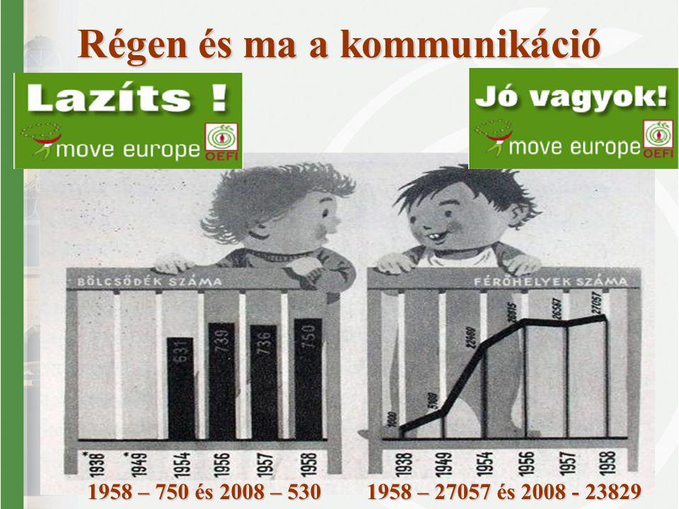 Régen és ma a kommunikáció 1958 – 750 és 2008 – 530 1958 – 27057 és 2008 - 23829 1958 – 750 és 2008 – 530 1958 – 27057 és 2008 - 23829