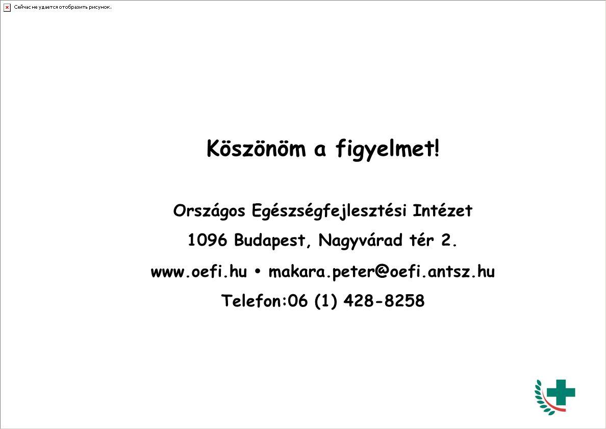 Köszönöm a figyelmet! Országos Egészségfejlesztési Intézet 1096 Budapest, Nagyvárad tér 2. www.oefi.hu  makara.peter@oefi.antsz.hu Telefon:06 (1) 428