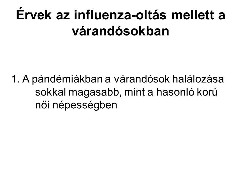 Érvek az influenza-oltás mellett a várandósokban 1. A pándémiákban a várandósok halálozása sokkal magasabb, mint a hasonló korú női népességben