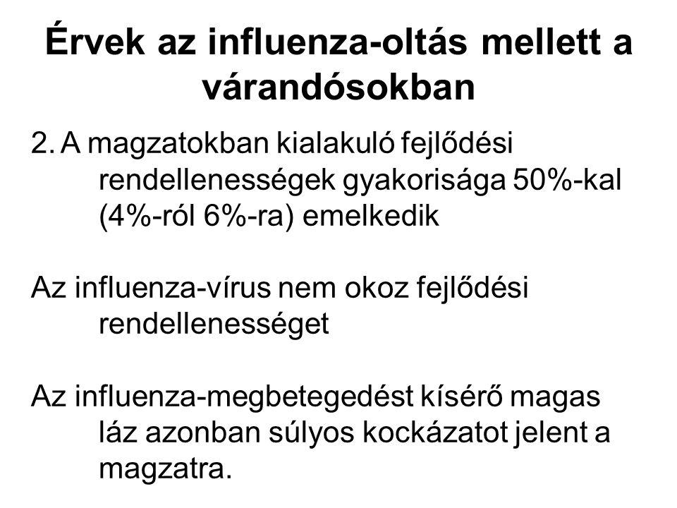 Érvek az influenza-oltás mellett a várandósokban 2. A magzatokban kialakuló fejlődési rendellenességek gyakorisága 50%-kal (4%-ról 6%-ra) emelkedik Az