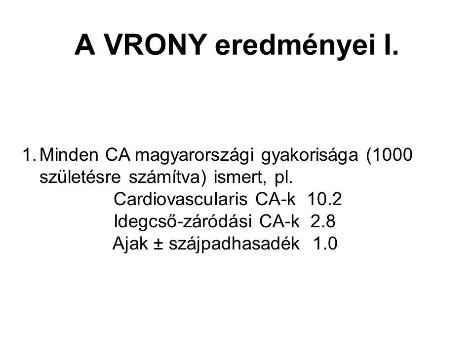 A VRONY eredményei I. 1.Minden CA magyarországi gyakorisága (1000 születésre számítva) ismert, pl. Cardiovascularis CA-k 10.2 Idegcső-záródási CA-k 2.