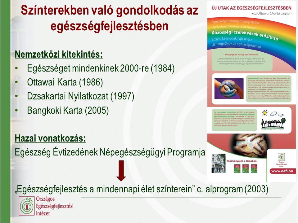 Nemzetközi kitekintés: Egészséget mindenkinek 2000-re (1984) Ottawai Karta (1986) Dzsakartai Nyilatkozat (1997) Bangkoki Karta (2005) Hazai vonatkozás