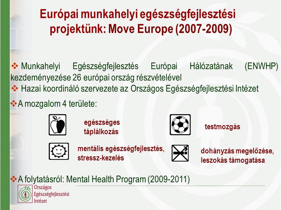  Munkahelyi Egészségfejlesztés Európai Hálózatának (ENWHP) kezdeményezése 26 európai ország részvételével  Hazai koordináló szervezete az Országos E
