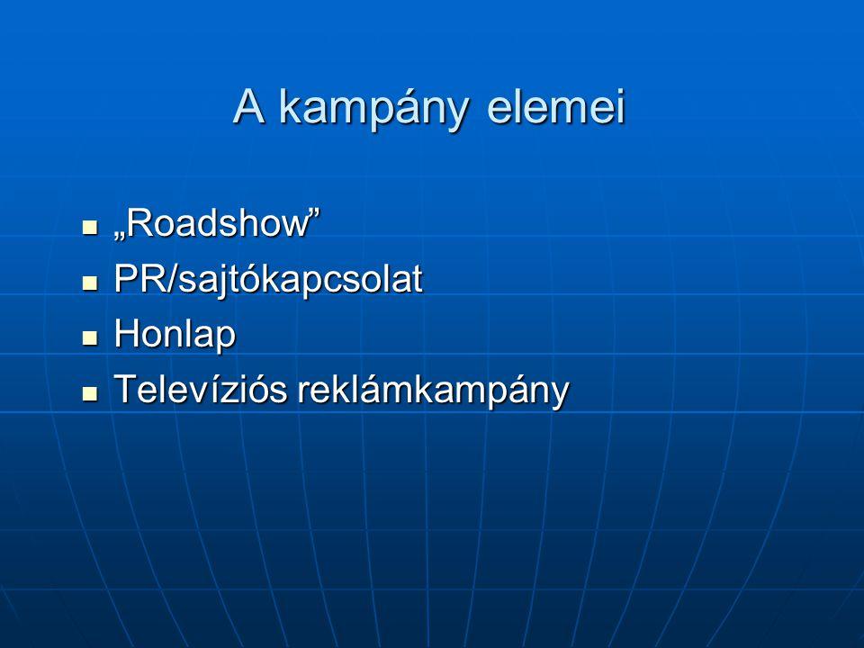 """A kampány elemei """"Roadshow"""" """"Roadshow"""" PR/sajtókapcsolat PR/sajtókapcsolat Honlap Honlap Televíziós reklámkampány Televíziós reklámkampány"""