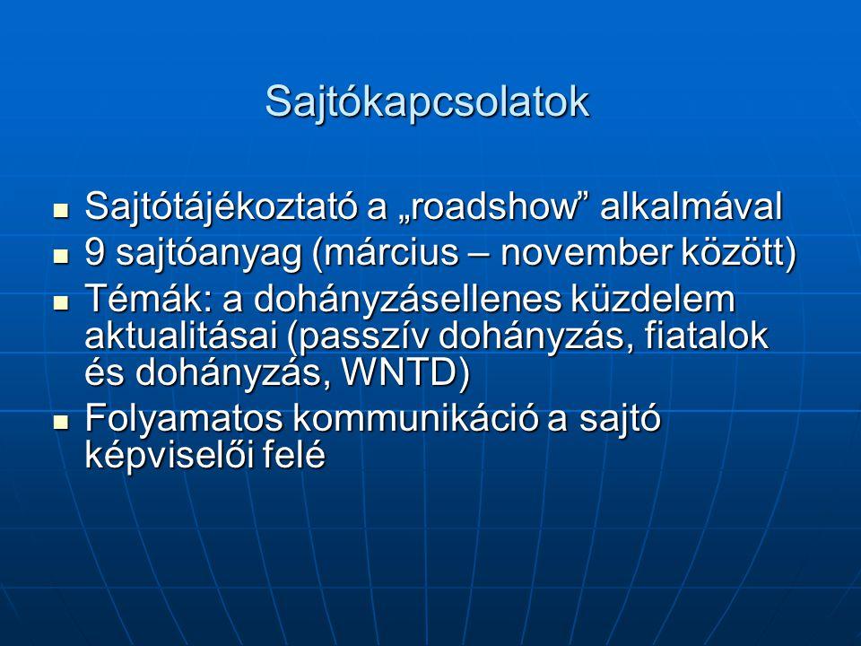 """Sajtókapcsolatok Sajtótájékoztató a """"roadshow alkalmával Sajtótájékoztató a """"roadshow alkalmával 9 sajtóanyag (március – november között) 9 sajtóanyag (március – november között) Témák: a dohányzásellenes küzdelem aktualitásai (passzív dohányzás, fiatalok és dohányzás, WNTD) Témák: a dohányzásellenes küzdelem aktualitásai (passzív dohányzás, fiatalok és dohányzás, WNTD) Folyamatos kommunikáció a sajtó képviselői felé Folyamatos kommunikáció a sajtó képviselői felé"""