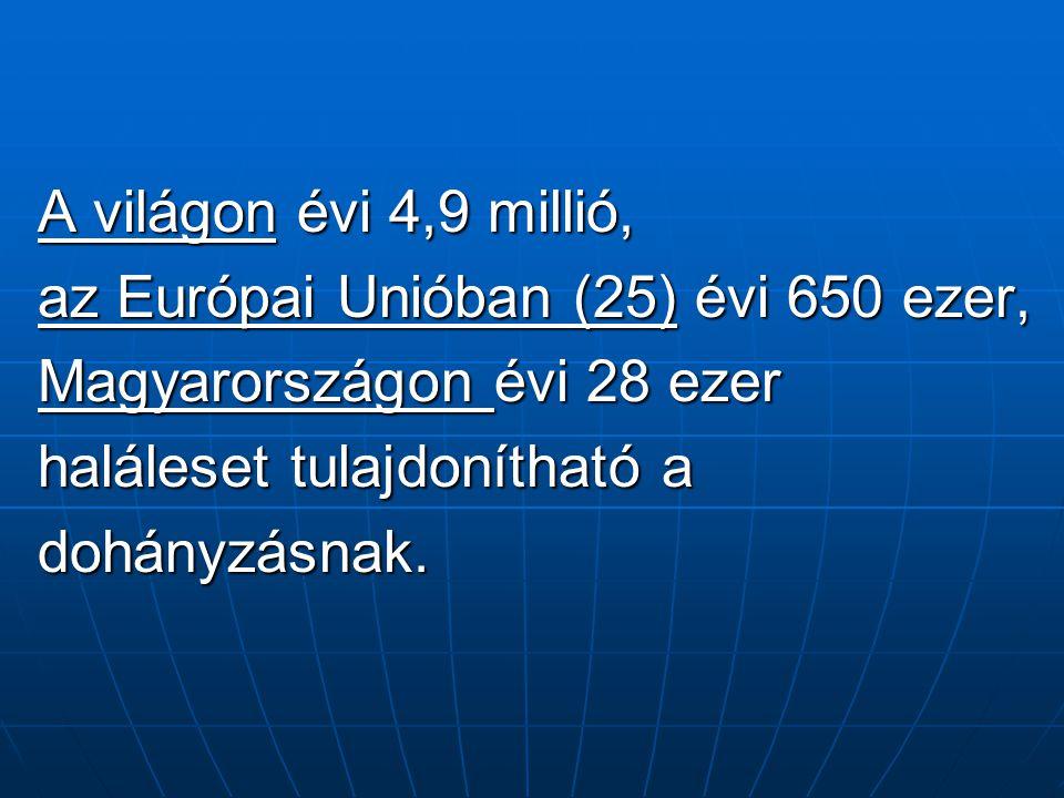 A világon évi 4,9 millió, az Európai Unióban (25) évi 650 ezer, Magyarországon évi 28 ezer haláleset tulajdonítható a dohányzásnak.