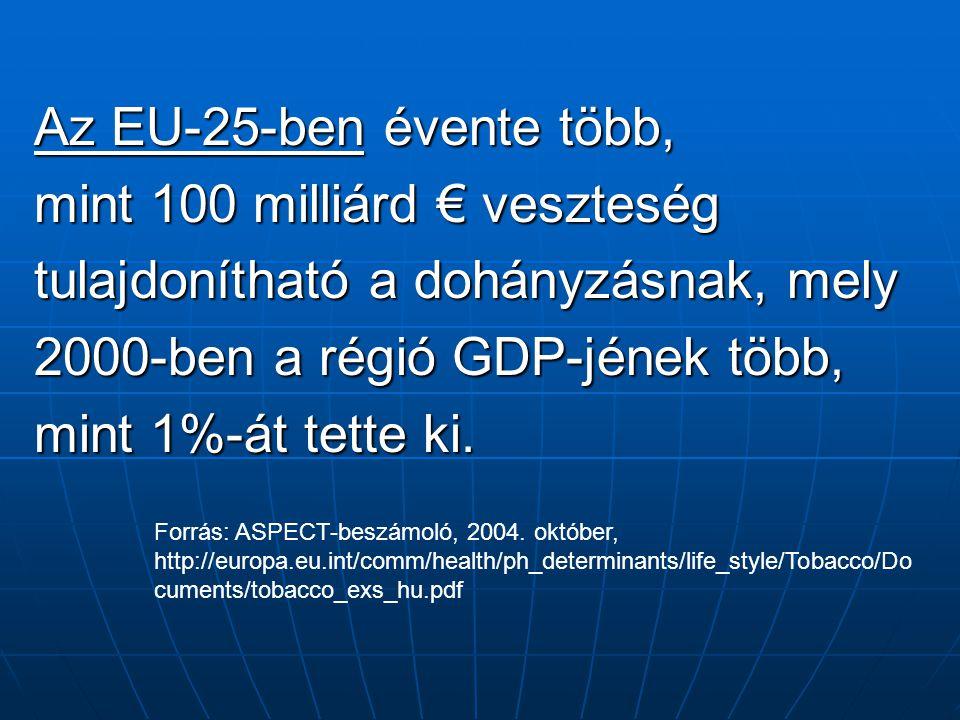 Az EU-25-ben évente több, mint 100 milliárd € veszteség tulajdonítható a dohányzásnak, mely 2000-ben a régió GDP-jének több, mint 1%-át tette ki. Forr