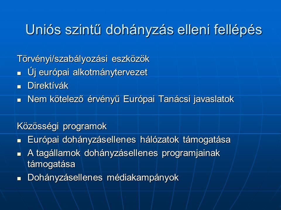 Uniós szintű dohányzás elleni fellépés Törvényi/szabályozási eszközök Új európai alkotmánytervezet Új európai alkotmánytervezet Direktívák Direktívák Nem kötelező érvényű Európai Tanácsi javaslatok Nem kötelező érvényű Európai Tanácsi javaslatok Közösségi programok Európai dohányzásellenes hálózatok támogatása Európai dohányzásellenes hálózatok támogatása A tagállamok dohányzásellenes programjainak támogatása A tagállamok dohányzásellenes programjainak támogatása Dohányzásellenes médiakampányok Dohányzásellenes médiakampányok