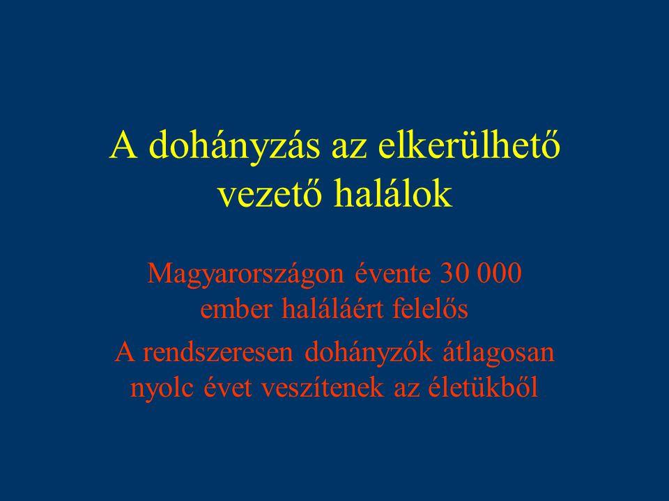 Dohányzási szokások Magyarországon (Forrás:Gallup;2000) Felnőtt lakosság 37% Férfiak 41% ↓ (1984-ben 47%) Nők 27% ↑ (1984-ben 21%) (> 10 cigaretta/nap – EU > 15)