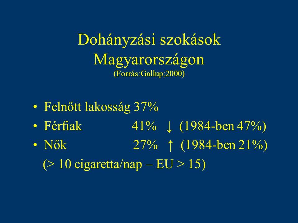 Rendszeresen dohányzók aránya Európában (%) (Forrás:WHO;2000)