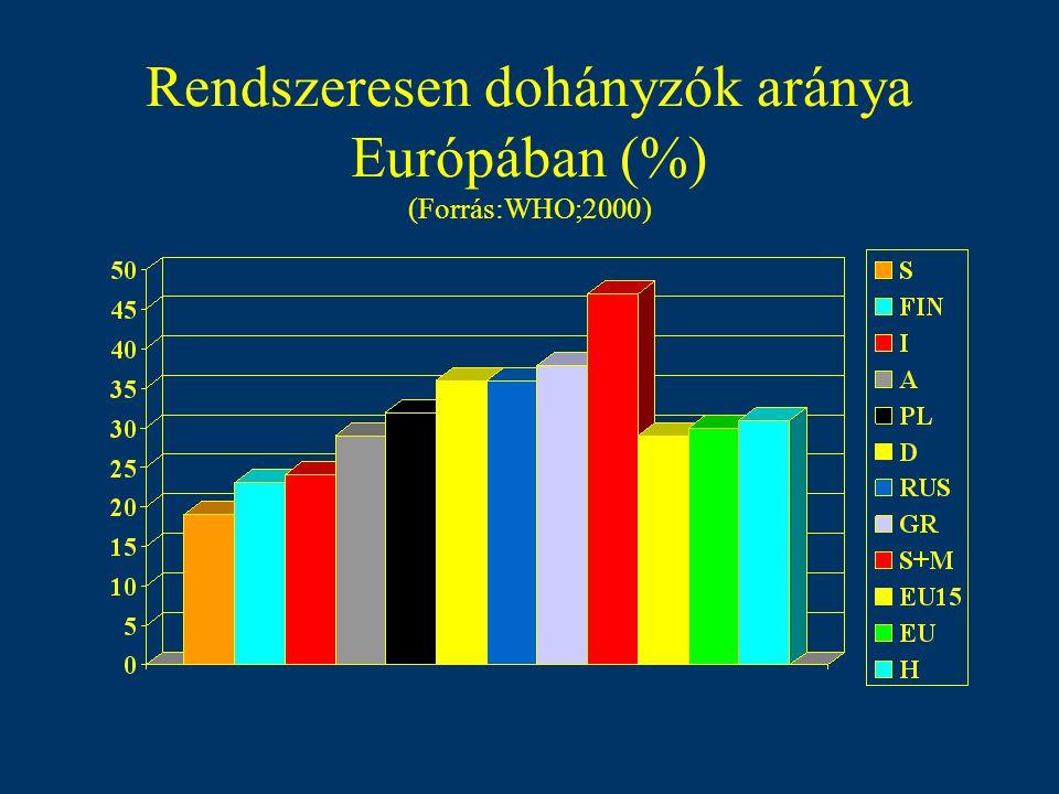 Cigaretta fogyasztás: fő/év/szál (Forrás:WHO;2000)