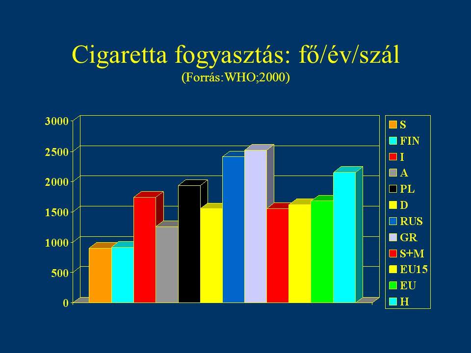 Dohányzással összefüggő halálozás (% ooo ) (Forrás:WHO;2000)