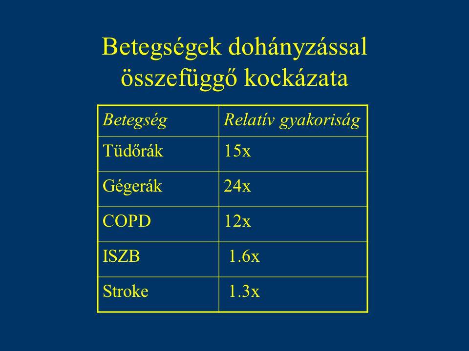 Tüdőrák halálozás (% ooo ) (Forrás:WHO;2000)