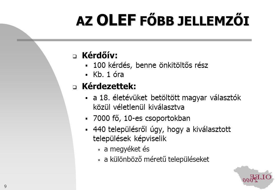 9 AZ OLEF FŐBB JELLEMZŐI  Kérdőív:  100 kérdés, benne önkitöltős rész  Kb. 1 óra  Kérdezettek:  a 18. életévüket betöltött magyar választók közül