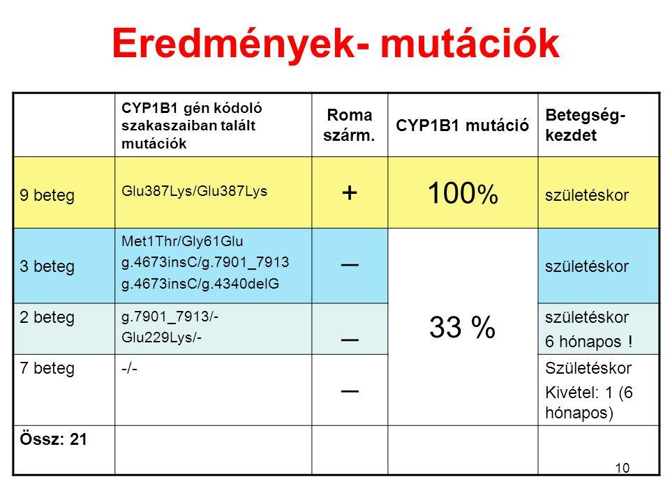 Eredményeink összevetése irodalmi adatokkal PCG beteg CYP1B1 mutáció Szlovák romák (Plasilova, 1999) n=43 100% Magyar romák (jelen vizsg., 2003) n=10 100% Arabok (Bejjani, 2002) n=62 92% Európaiak (Sitorus, 2003) n= 9 11% Magyarok (jelen vizsg., 2003) n=14 21% Brazilok (Stoilov, 2002) n=52 42% Japánok (Mashima, 2001) n=65 17%