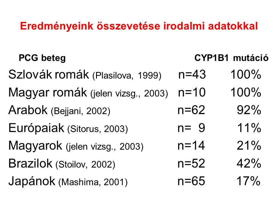 Összefoglalás A PCG genetikai háttere hazánkban élesen elkülönül roma és nem roma betegek esetében (Glu387Lys) Az északi és déli romapopuláció között a Glu387Lys allélgyakoriságban különbség Nem roma betegek esetében a CYP1B1 csupán 33%-ban volt felelős a betegségért Egyéb lókuszok szerepe 12