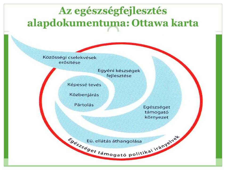 Az egészségfejlesztés alapdokumentuma: Ottawa karta