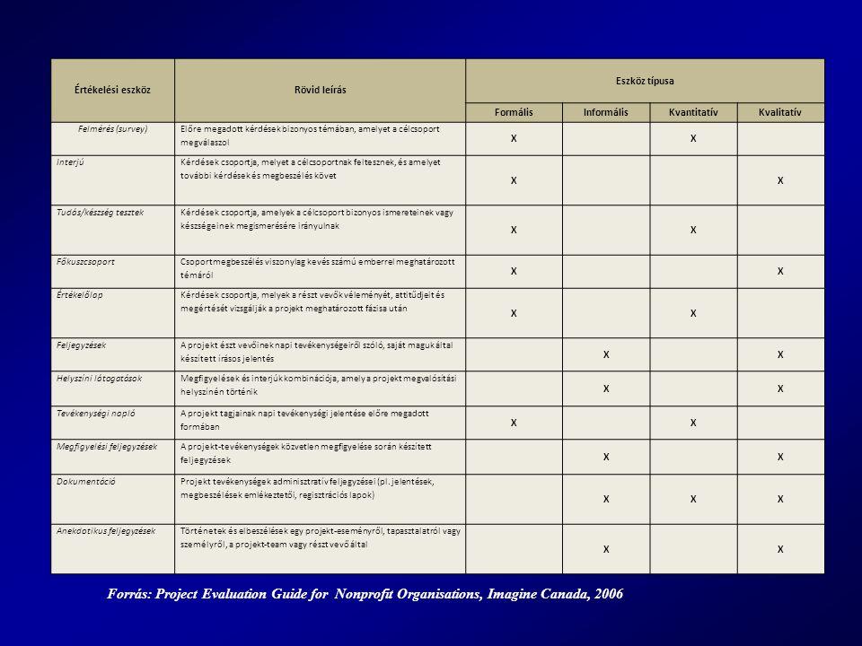 Értékelési eszközRövid leírás Eszköz típusa FormálisInformálisKvantitatívKvalitatív Felmérés (survey) Előre megadott kérdések bizonyos témában, amelyet a célcsoport megválaszol XX Interjú Kérdések csoportja, melyet a célcsoportnak feltesznek, és amelyet további kérdések és megbeszélés követ XX Tudás/készség tesztek Kérdések csoportja, amelyek a célcsoport bizonyos ismereteinek vagy készségeinek megismerésére irányulnak XX Főkuszcsoport Csoportmegbeszélés viszonylag kevés számú emberrel meghatározott témáról XX Értékelőlap Kérdések csoportja, melyek a részt vevők véleményét, attitűdjeit és megértését vizsgálják a projekt meghatározott fázisa után XX Feljegyzések A projekt észt vevőinek napi tevékenységeiről szóló, saját maguk által készített írásos jelentés XX Helyszíni látogatások Megfigyelések és interjúk kombinációja, amely a projekt megvalósítási helyszínén történik XX Tevékenységi napló A projekt tagjainak napi tevékenységi jelentése előre megadott formában XX Megfigyelési feljegyzések A projekt-tevékenységek közvetlen megfigyelése során készített feljegyzések XX Dokumentáció Projekt tevékenységek adminisztratív feljegyzései (pl.