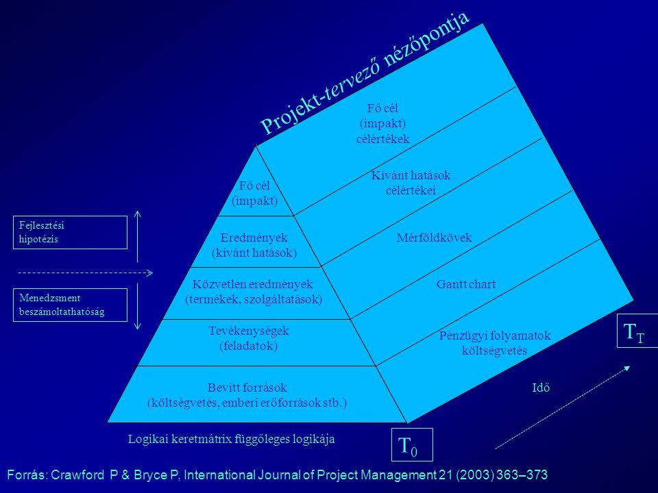 Fejlesztési hipotézis Menedzsment beszámoltathatóság Projekt-tervező nézőpontja Fő cél (impakt) Eredmények (kívánt hatások) Közvetlen eredmények (term