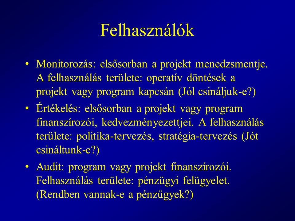 A monitorozás értelme Hozzájárulhat a következő intézkedésekhez A projekt/program belső finanszírozásának átalakítása.