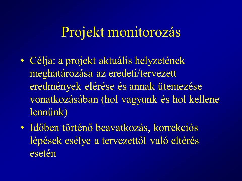 Projekt monitorozás Célja: a projekt aktuális helyzetének meghatározása az eredeti/tervezett eredmények elérése és annak ütemezése vonatkozásában (hol