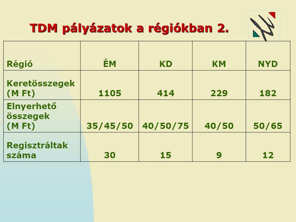 TDM pályázatok a régiókban 2. RégióÉMKDKMNYD Keretösszegek (M Ft)1105414229182 Elnyerhető összegek (M Ft)35/45/5040/50/7540/5050/65 Regisztráltak szám