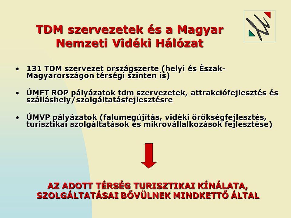 TDM szervezetek és a Magyar Nemzeti Vidéki Hálózat 131 TDM szervezet országszerte (helyi és Észak- Magyarországon térségi szinten is)131 TDM szervezet