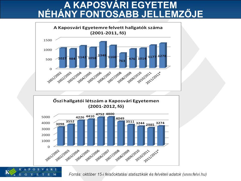 Forrás: október 15-i felsőoktatási statisztikák és felvételi adatok (www.felvi.hu) A KAPOSVÁRI EGYETEM NÉHÁNY FONTOSABB JELLEMZŐJE