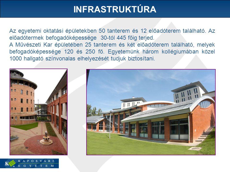 Az egyetemi oktatási épületekben 50 tanterem és 12 előadóterem található.