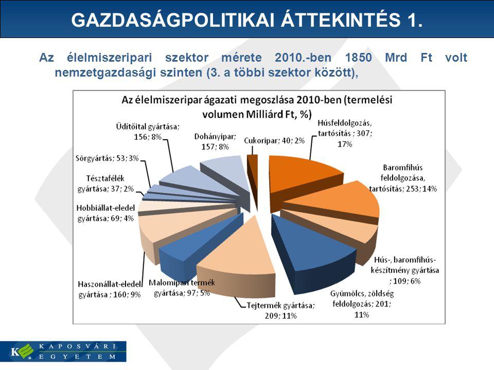 Az élelmiszeripari szektor mérete 2010.-ben 1850 Mrd Ft volt nemzetgazdasági szinten (3.