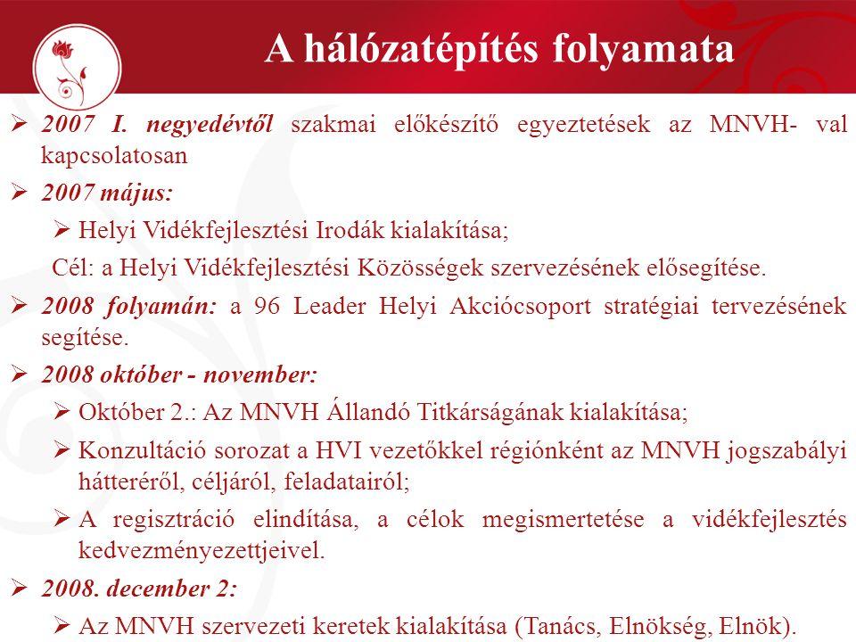 Elnök Főtitkár Regisztráltak Szakterületek (11) MNVH Állandó Titkársága Helyi Vidékfejlesztési Irodák Az MNVH felépítése Tanács - 171 fő (96 Leader csoport, FÖVÉT, Monitoring Bizottság, társtárcák és intézmények) Elnökség - 31 fő