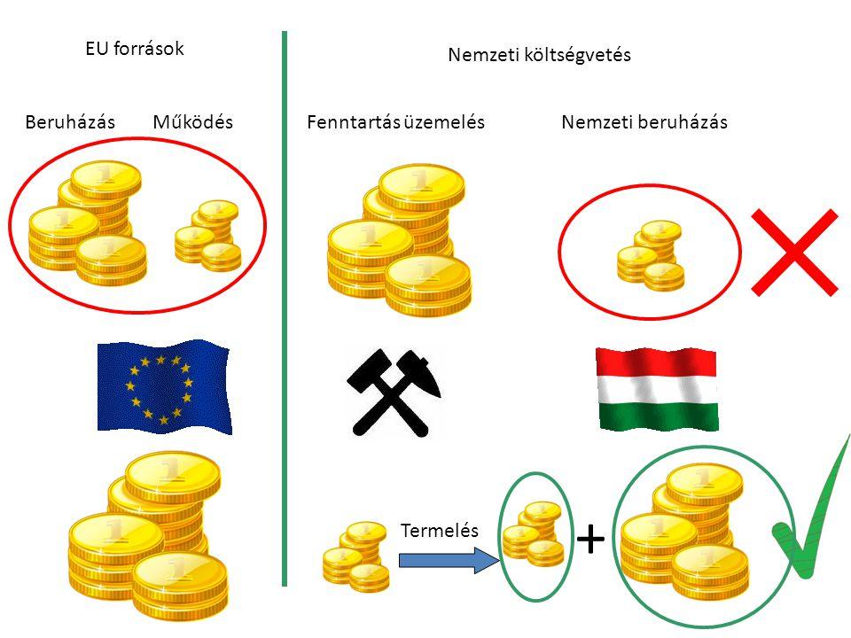 EU források Nemzeti költségvetés Fenntartás üzemelésNemzeti beruházás Termelés + BeruházásMűködés