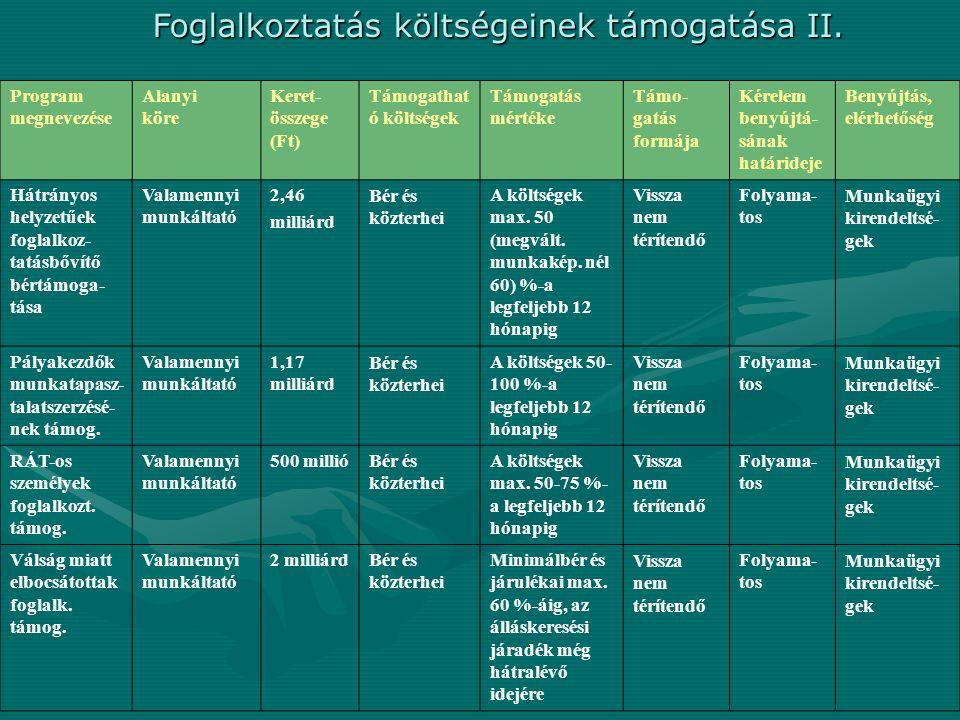 Program megnevezése Alanyi köre Keret- összege (Ft) Támogathat ó költségek Támogatás mértéke Támo- gatás formája Kérelem benyújtá- sának határideje Be