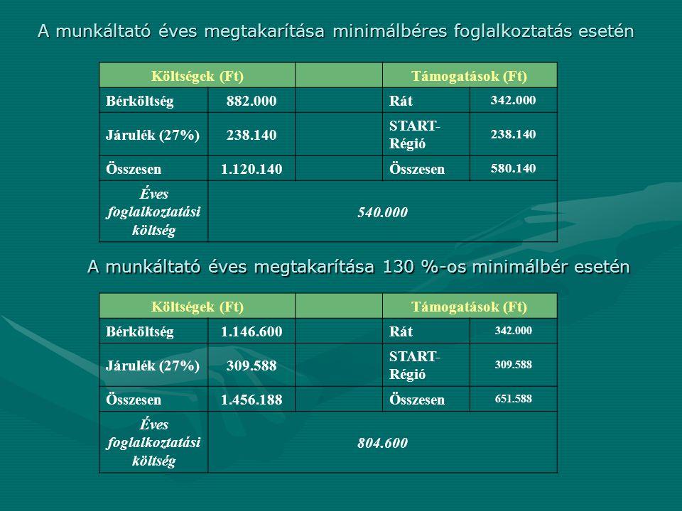 A munkáltató éves megtakarítása minimálbéres foglalkoztatás esetén Költségek (Ft)Támogatások (Ft) Bérköltség882.000Rát 342.000 Járulék (27%)238.140 ST