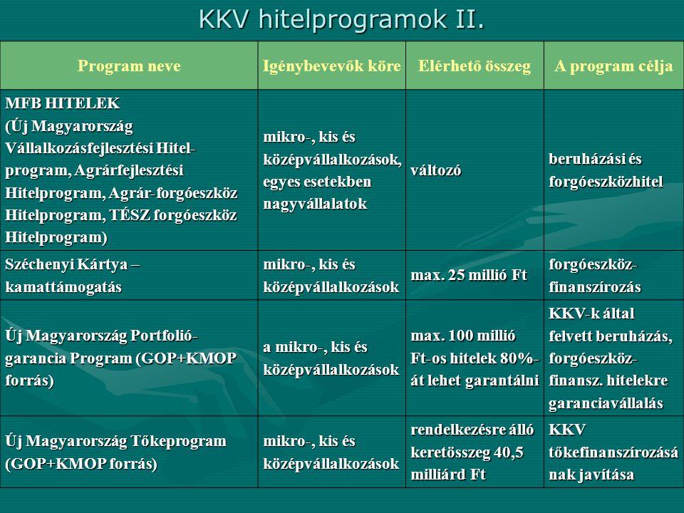 KKV hitelprogramok II. Program neveIgénybevevők köreElérhető összegA program célja MFB HITELEK (Új Magyarország Vállalkozásfejlesztési Hitel- program,