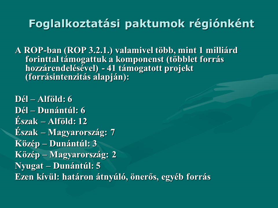 Foglalkoztatási paktumok régiónként A ROP-ban (ROP 3.2.1.) valamivel több, mint 1 milliárd forinttal támogattuk a komponenst (többlet forrás hozzárend