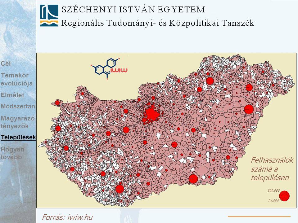 Forrás: iwiw.hu Felhasználók száma a településen 800.000 21.000 Cél Témakör evolúciója Elmélet Módszertan Magyarázó tényezők Települések Hogyan tovább