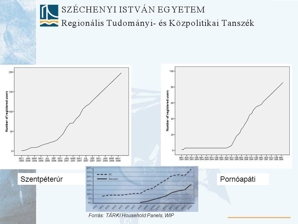 Fertőd GyőrságPornóapáti Szentpéterúr Forrás: TÁRKI Household Panels, WIP