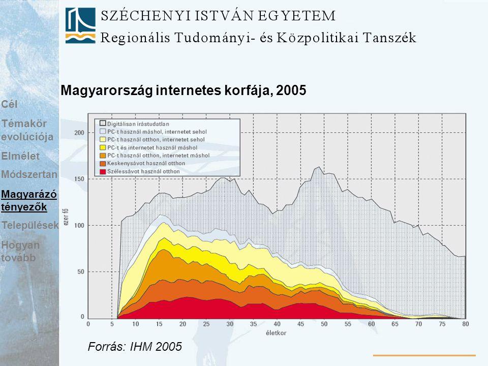 Magyarország internetes korfája, 2005 Forrás: IHM 2005 Cél Témakör evolúciója Elmélet Módszertan Magyarázó tényezők Települések Hogyan tovább