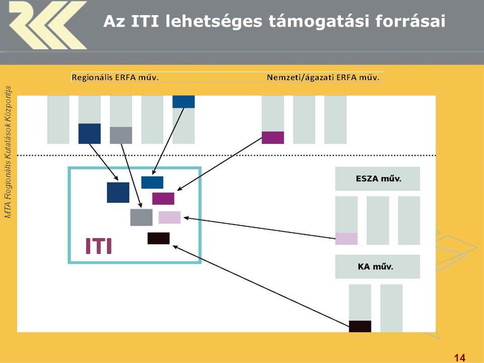MTA Regionális Kutatások Központja Az ITI lehetséges támogatási forrásai 14