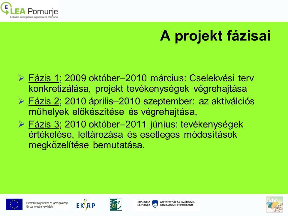 A projekt fázisai FFázis 1; 2009 október–2010 március: Cselekvési terv konkretizálása, projekt tevékenységek végrehajtása FFázis 2; 2010 április–2010 szeptember: az aktiválciós műhelyek előkészítése és végrehajtása, FFázis 3; 2010 október–2011 június: tevékenységek értékelése, leltározása és esetleges módosítások megközelítése bemutatása.