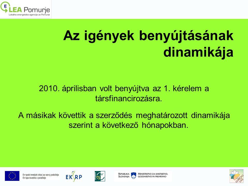 Az igények benyújtásának dinamikája 2010. áprilisban volt benyújtva az 1.