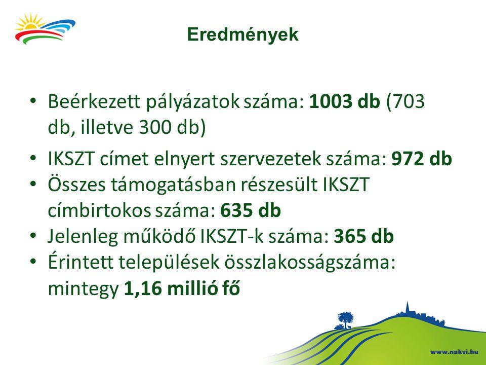 Eredmények Beérkezett pályázatok száma: 1003 db (703 db, illetve 300 db) IKSZT címet elnyert szervezetek száma: 972 db Összes támogatásban részesült I