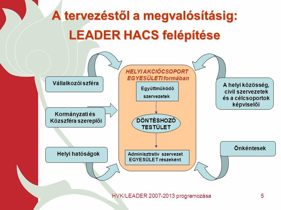 HVK/LEADER 2007-2013 programozása5 A tervezéstől a megvalósításig: LEADER HACS felépítése HELYI AKCIÓCSOPORT EGYESÜLETI formában EGYESÜLETI formában Együttműködő szervezetek DÖNTÉSHOZÓ TESTÜLET Adminisztratív szervezet EGYESÜLET részeként Önkéntesek A helyi közösség, civil szervezetek és a célcsoportok képviselői Helyi hatóságok Vállalkozói szféraKormányzati és Közszféra szereplői