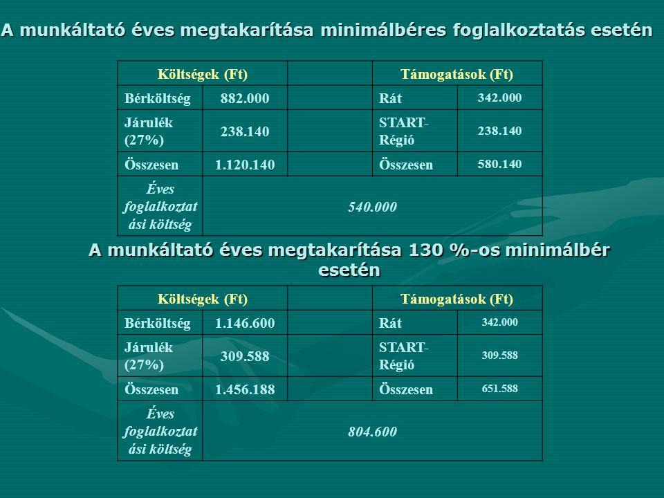 A munkáltató éves megtakarítása minimálbéres foglalkoztatás esetén Költségek (Ft)Támogatások (Ft) Bérköltség882.000Rát 342.000 Járulék (27%) 238.140 START- Régió 238.140 Összesen1.120.140Összesen 580.140 Éves foglalkoztat ási költség 540.000 A munkáltató éves megtakarítása 130 %-os minimálbér esetén Költségek (Ft)Támogatások (Ft) Bérköltség1.146.600Rát 342.000 Járulék (27%) 309.588 START- Régió 309.588 Összesen1.456.188Összesen 651.588 Éves foglalkoztat ási költség 804.600