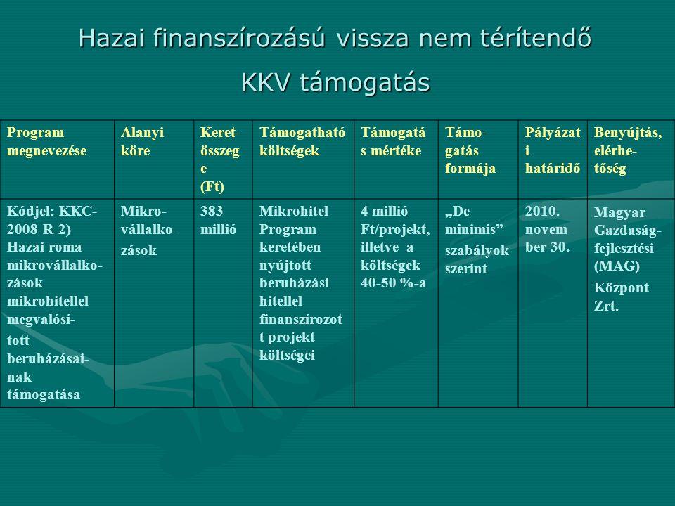 """Program megnevezése Alanyi köre Keret- összeg e (Ft) Támogatható költségek Támogatá s mértéke Támo- gatás formája Pályázat i határidő Benyújtás, elérhe- tőség Kódjel: KKC- 2008-R-2) Hazai roma mikrovállalko- zások mikrohitellel megvalósí- tott beruházásai- nak támogatása Mikro- vállalko- zások 383 millió Mikrohitel Program keretében nyújtott beruházási hitellel finanszírozot t projekt költségei 4 millió Ft/projekt, illetve a költségek 40-50 %-a """"De minimis szabályok szerint 2010."""