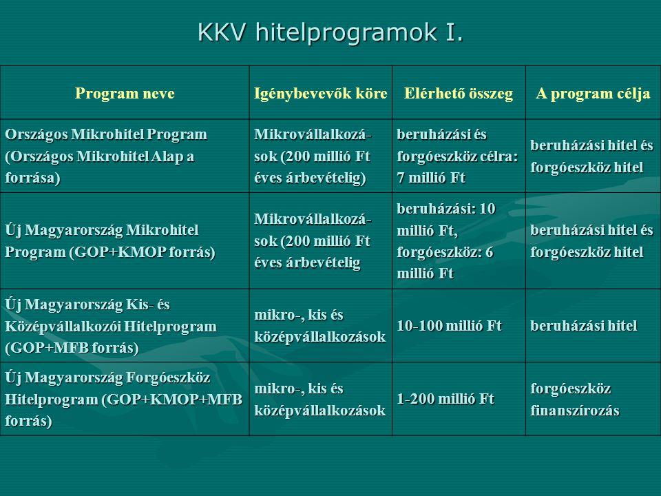 KKV hitelprogramok I. Program neveIgénybevevők köreElérhető összegA program célja Országos Mikrohitel Program (Országos Mikrohitel Alap a forrása) Mik