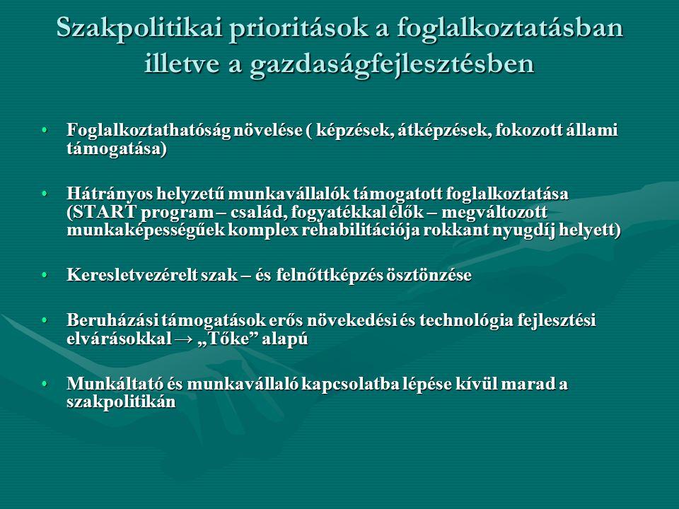 """Szakpolitikai prioritások a foglalkoztatásban illetve a gazdaságfejlesztésben Foglalkoztathatóság növelése ( képzések, átképzések, fokozott állami támogatása)Foglalkoztathatóság növelése ( képzések, átképzések, fokozott állami támogatása) Hátrányos helyzetű munkavállalók támogatott foglalkoztatása (START program – család, fogyatékkal élők – megváltozott munkaképességűek komplex rehabilitációja rokkant nyugdíj helyett)Hátrányos helyzetű munkavállalók támogatott foglalkoztatása (START program – család, fogyatékkal élők – megváltozott munkaképességűek komplex rehabilitációja rokkant nyugdíj helyett) Keresletvezérelt szak – és felnőttképzés ösztönzéseKeresletvezérelt szak – és felnőttképzés ösztönzése Beruházási támogatások erős növekedési és technológia fejlesztési elvárásokkal → """"Tőke alapúBeruházási támogatások erős növekedési és technológia fejlesztési elvárásokkal → """"Tőke alapú Munkáltató és munkavállaló kapcsolatba lépése kívül marad a szakpolitikánMunkáltató és munkavállaló kapcsolatba lépése kívül marad a szakpolitikán"""
