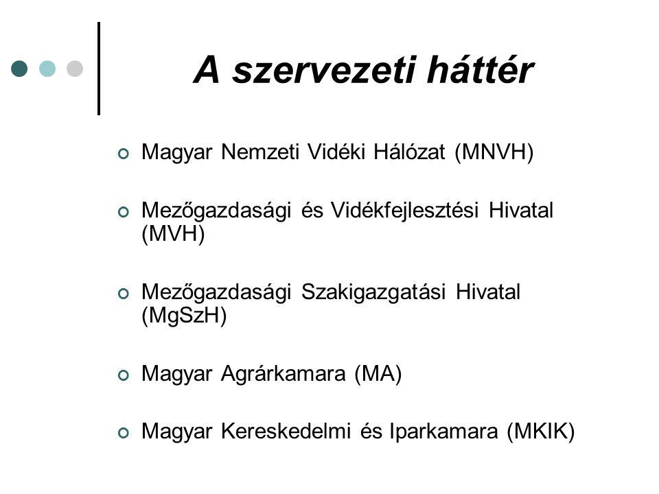 A szervezeti háttér Magyar Nemzeti Vidéki Hálózat (MNVH) Mezőgazdasági és Vidékfejlesztési Hivatal (MVH) Mezőgazdasági Szakigazgatási Hivatal (MgSzH) Magyar Agrárkamara (MA) Magyar Kereskedelmi és Iparkamara (MKIK)