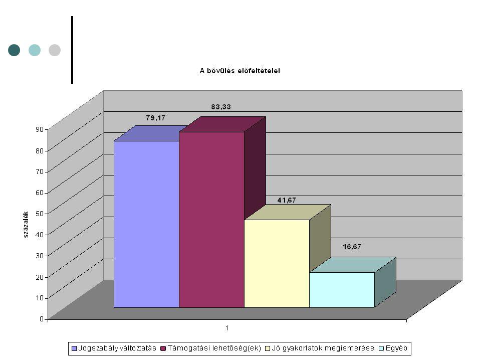 Foglalkoztatási agrárpolitika 2010- 2014. Nyugat-Dunántúli Régió